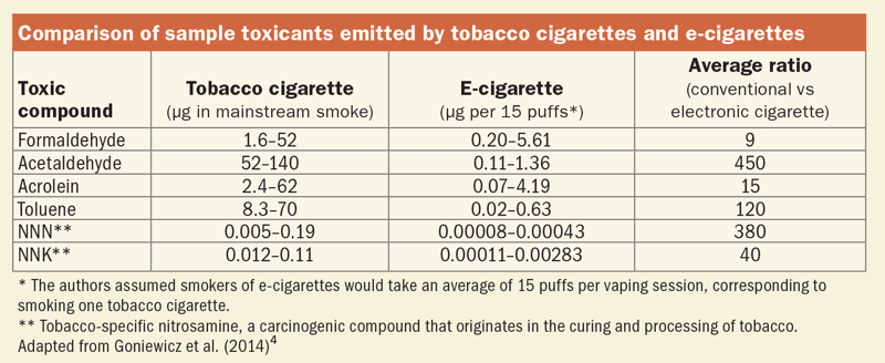 how Bad are E Cigarettes for your Health
